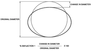 Why Deflection Matters for Plastic Pipe - CCPPA